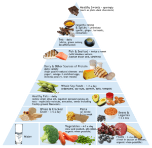what fats are in an anti inflammatory diet